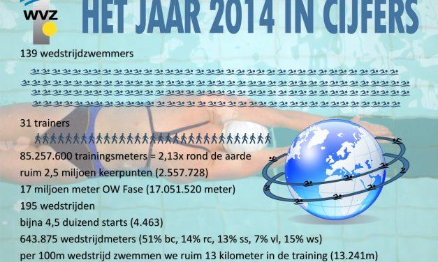 WVZ wedstrijdzwemmen 2014 in cijfers!