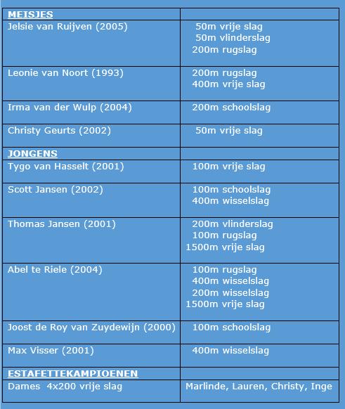 WVZ winnaar medailleklassement Regiozomerkampioenschappen Lang Bad 2017!